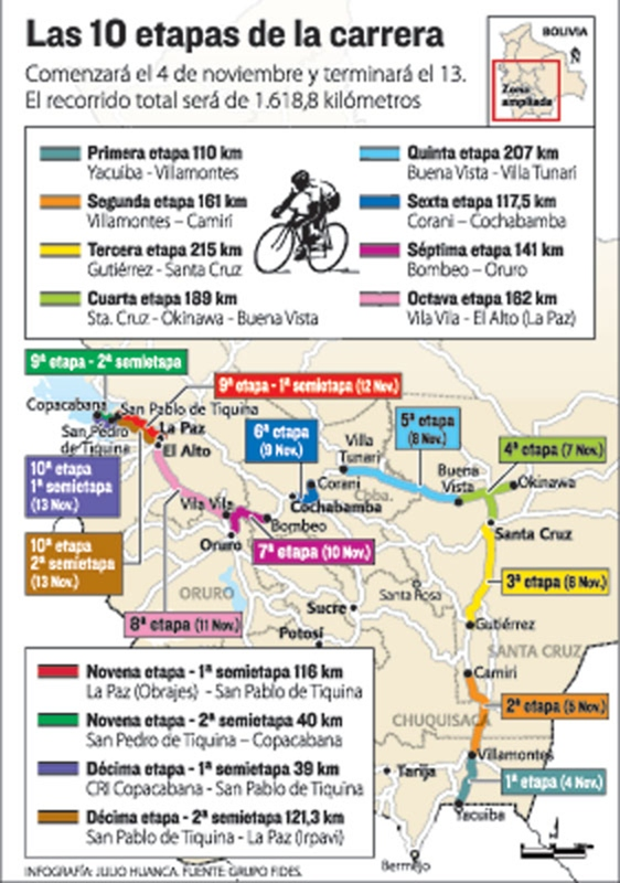 Mañana arranca la IV Vuelta a Bolivia