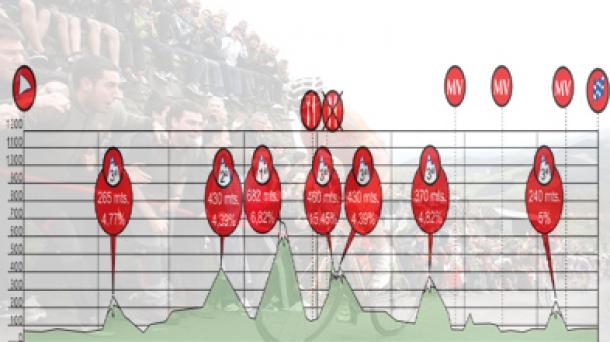 1ª etapa: Güeñes-Güeñes, 153 km.